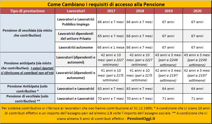 Pensioni, APE volontario: quasi settemila domande già accolte e duecentomila simulazioni