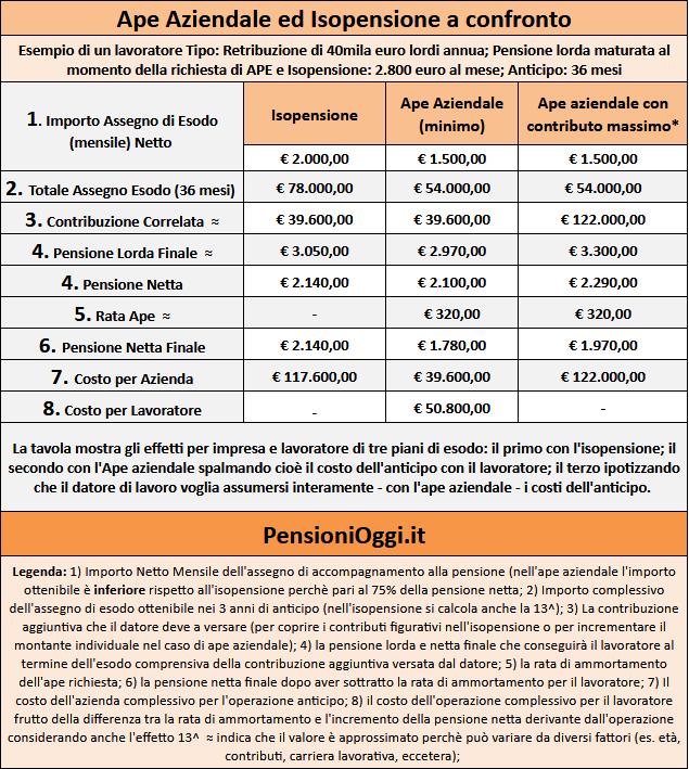 Pensioni 2018, informazioni cumulo gratis dei contributi per i professionisti