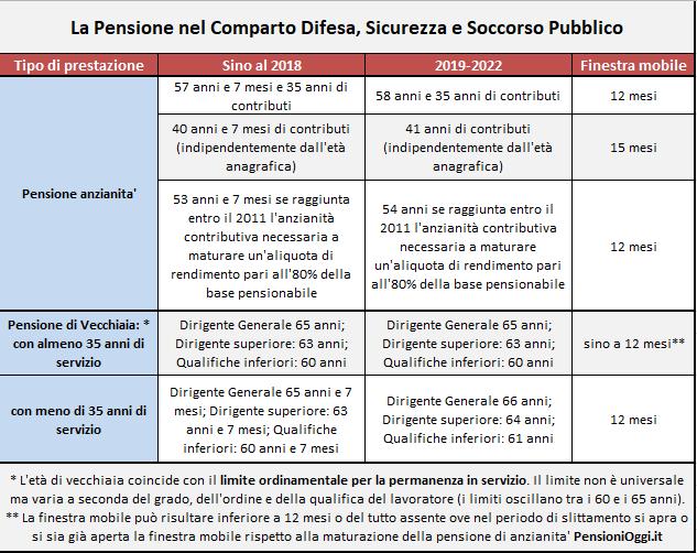 Pensioni, l'Inps: accolte quasi 7.000 domande di Ape volontaria