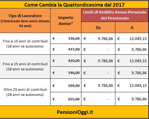 Quota 41: i vantaggi per i lavoratori precoci - novità pensioni