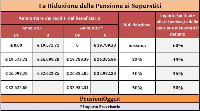 Pensioni, diminuiscono assegni ma spesa sale