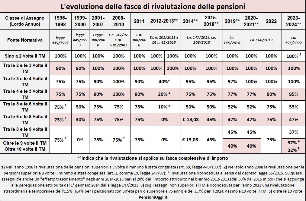 Ape social: pronta la lista di chi andrà in pensione gratis
