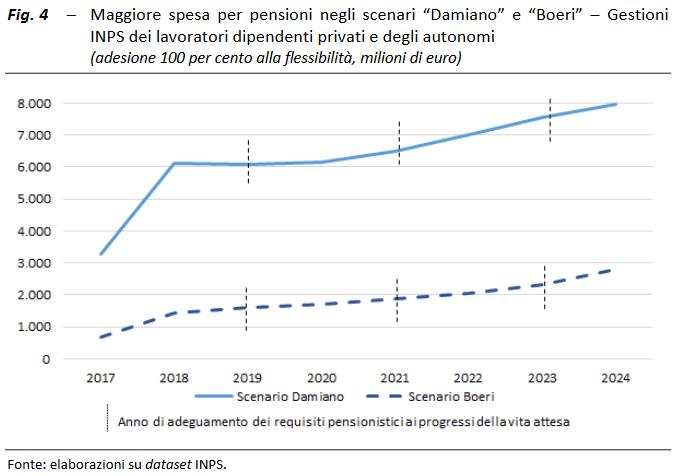 Pensioni news: svelato il piano di riforma delle pensioni per il 2017