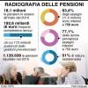 Pensioni, Calano gli assegni e cresce l'età pensionabile. E' l'effetto Fornero