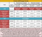 Pensioni, Invariati nel 2017 i requisiti per conseguire l'assegno sociale