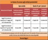 Pensioni, Domande entro il 15 luglio 2017 per APE e Precoci