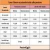 Voucher, Come le prestazioni occasionali incidono sulla pensione