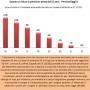 Riforma Pensioni, reversibilità e penalizzazioni nella legge di stabilità