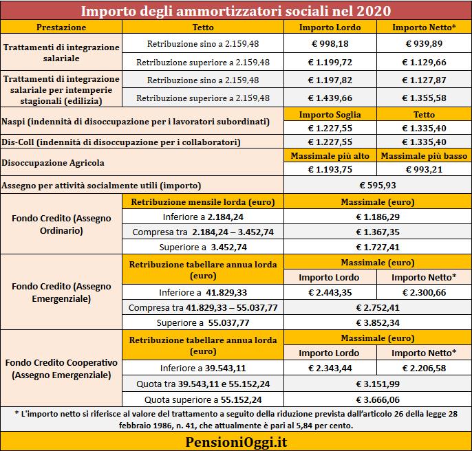 NASPI e Cassa Integrazione