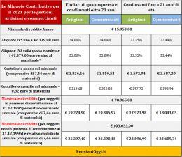 pensioni-ecco-i-contributi-dovuti-nel-2020-da-commercianti-ed-artigiani-24323423424