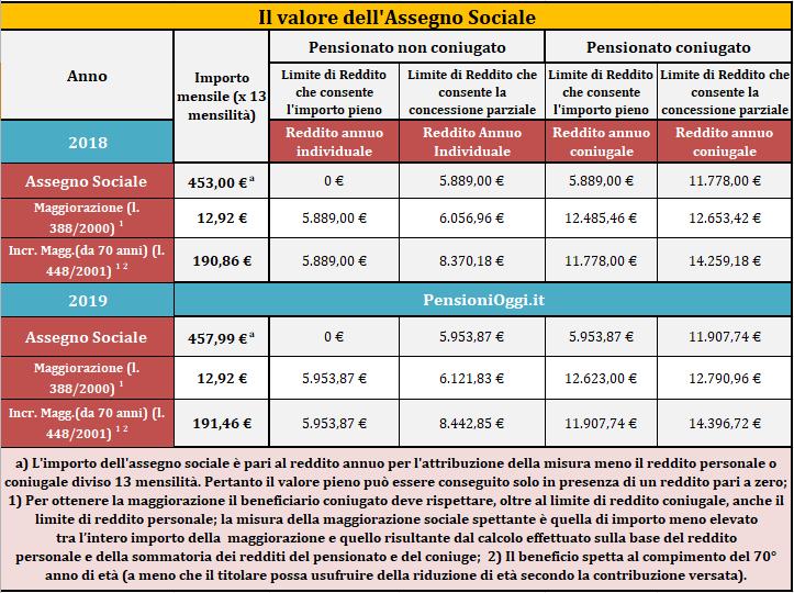 assegno-sociale-2019.png