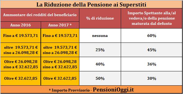 riduzione-pensione-superstiti.png