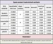 Pensioni, Quanto conviene riscattare i buchi contributivi