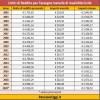 Assegno Mensile di Invalidità, i limiti di reddito e l'importo per il 2019 [Guida]